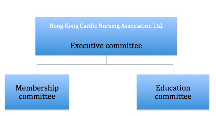 HKCNA organization structure